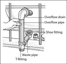 Bathtub Drain Mechanism Diagram How To Install A New Bathtub Dummies