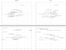 Excel Spreadsheet To Graph Vba Excel Xy Chart Scatter Plot Data Label No Overlap Stack