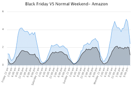 black friday 2016 amazon sales kick your amazon sales into overdrive on black friday 2016 xsellco