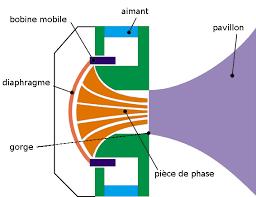 chambre de compression membrane en dôme chambre de compression et pavillon sur les haut