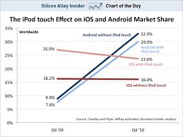 android vs iphone market chart of the day apple s iphone market actually falling