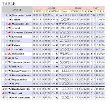 spanish premier league table relegation understanding soccer