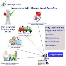 plan for insurance policies for every stage of life using compare term plan