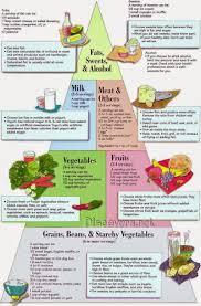 diabetes control diet chart u0026 foods that control blood sugar