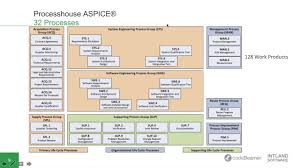 automotive floor plans experts talk aspice and iso26262 u2013 achieving compliance in the
