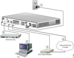cisco 1811 and 1812 integrated services router cabling and