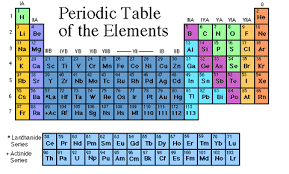 Isotope Periodic Table K 12 Tlc Guide To Atoms Elements And Isotopes