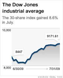 Dow Jones Help Desk Cnnmoney Com Market Report Jul 31 2009