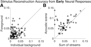 cortical representations of speech in a multitalker auditory scene