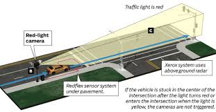 what is considered running a red light how red light camera system works chicago tribune