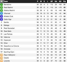 la liga premier league table premier league table if goals from each club s top scorer didn t