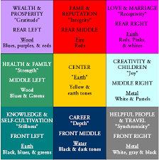 Feng Shui Decorating Colors  The Bagua Diagram Feng Shui - Fung shui bedroom colors