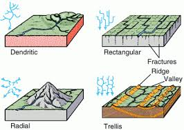 definition pattern of drainage we and our world our social science class drainage chapter 3