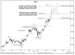 bitcoin x4 review goldman sachs predicts bitcoin price consolidation around 8000
