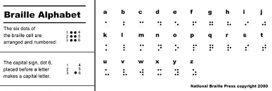 Writing System For The Blind Braille Information National Library Service For The Blind And