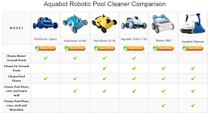 Vaccum Cleaner Ratings Aquabot Abjr Junior In Ground Robotic Pool Cleaner Review Robot