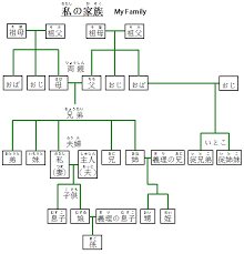 japanese family members words and vocabulary