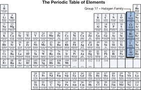 Halogen On Periodic Table Print
