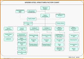 Org Chart Template Excel 10 Org Chart Template Excel Letter Template Word