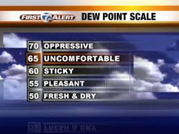 Comfortable Dew Points Weather Minute What Is Dew Point Wxyz Com