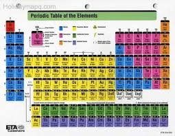 family names of periodic table groups periodic tables