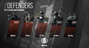top 5 defenders na rainbow6