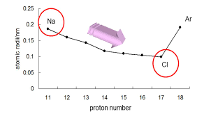 what changes are takes place in atomic size in a period and why