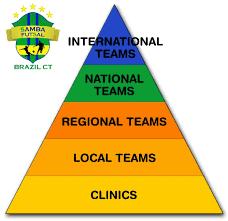Connecticut travel programs images Brazil ct soccer teams jpg