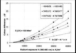 temp ature id le chambre variation de couleur totale e en fonction de la dose uv h reçue et