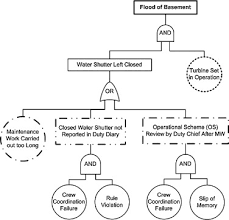 combining task analysis and fault tree analysis for accident and