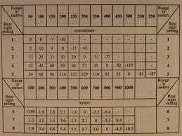 Ballistics Table Ak Akm 103 Ballistics Chart W Sight Settings Ak47