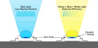 Incandescent Light Spectrum Light Spectrum Graph Introduction To Light Video Khan Academy Diy
