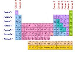 Periods Of The Periodic Table 1 Period And Group Igcse Chemistry