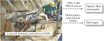 Fiber Soil by Field Pullout Testing And Performance Evaluation Of Gfrp Soil