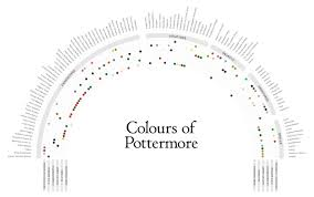 What Color Does Yellow Represent by Colour Coordinating The Wizarding World Pottermore