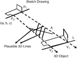 progressive reconstruction of 3d objects from a single free hand