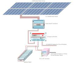 a guide for sizing a solar power system components required for