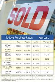5 Home Loans by Home Loan And Mortgage Rate Update