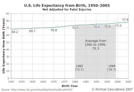 life expectancy tables 2016 political calculations natural life expectancy in the united states