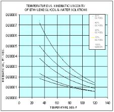 ethylene glycol viscosity table viscosity matters