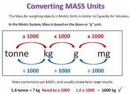 Converting Metric Units Passy U0027s World Of Mathematics