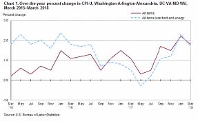 us bureau of labor statistics cpi consumer price index washington arlington alexandria march 2018