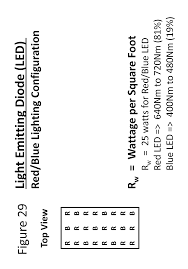 patent us20140259920 led light timing in a high growth high