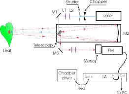 good experimental design laser remote sensing