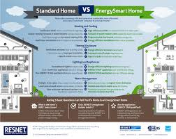 energy efficient standard home vs energysmart home infographic articles resnet