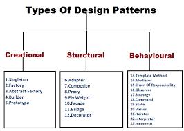 pattern design java design pattern and implementation of singleton design pattern in