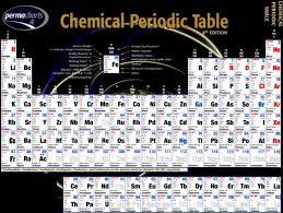Solid Liquid Gas Periodic Table Chemistry 100 Element Nomenclature Drill U0026 Practice