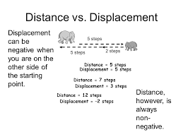 distance displacement and acceleration for linear motion lesson