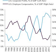 us bureau economic analysis swim only 2016 mid year update kkr