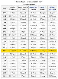 Which Date Is Easter How And When It Is Celebrated